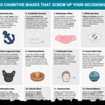 Mentale Irrtümer, die gute Entscheidungen erschweren
