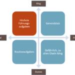 Die Selbstorganisationsmatrix nach General von Hammerstein-Equord