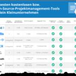 Kurznachrichten: Papierplaner, PM-Apps, Jens-Schneider-Blog, GTD-Summit, alte Spiele, Speed-Conversation, Gespräche